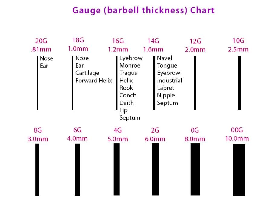 body jewelry gauge